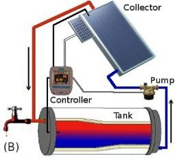 direct active solar water heating with the pump and controller