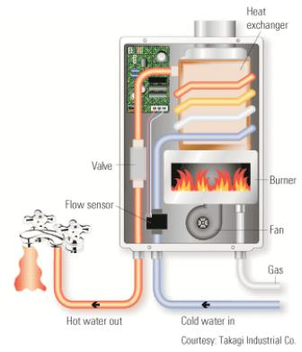 this picture explains how tankless hot water heaters work