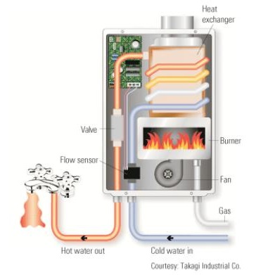 tankless water heaters reviews | buying guide
